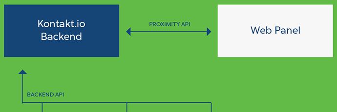 Kontakt.io Proximity API