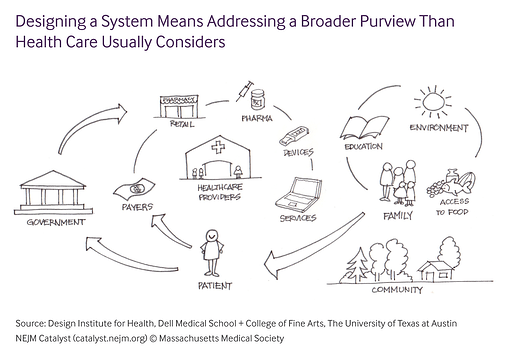 Health Care Design A Final Frontier With Large Scale Impact Nejm
