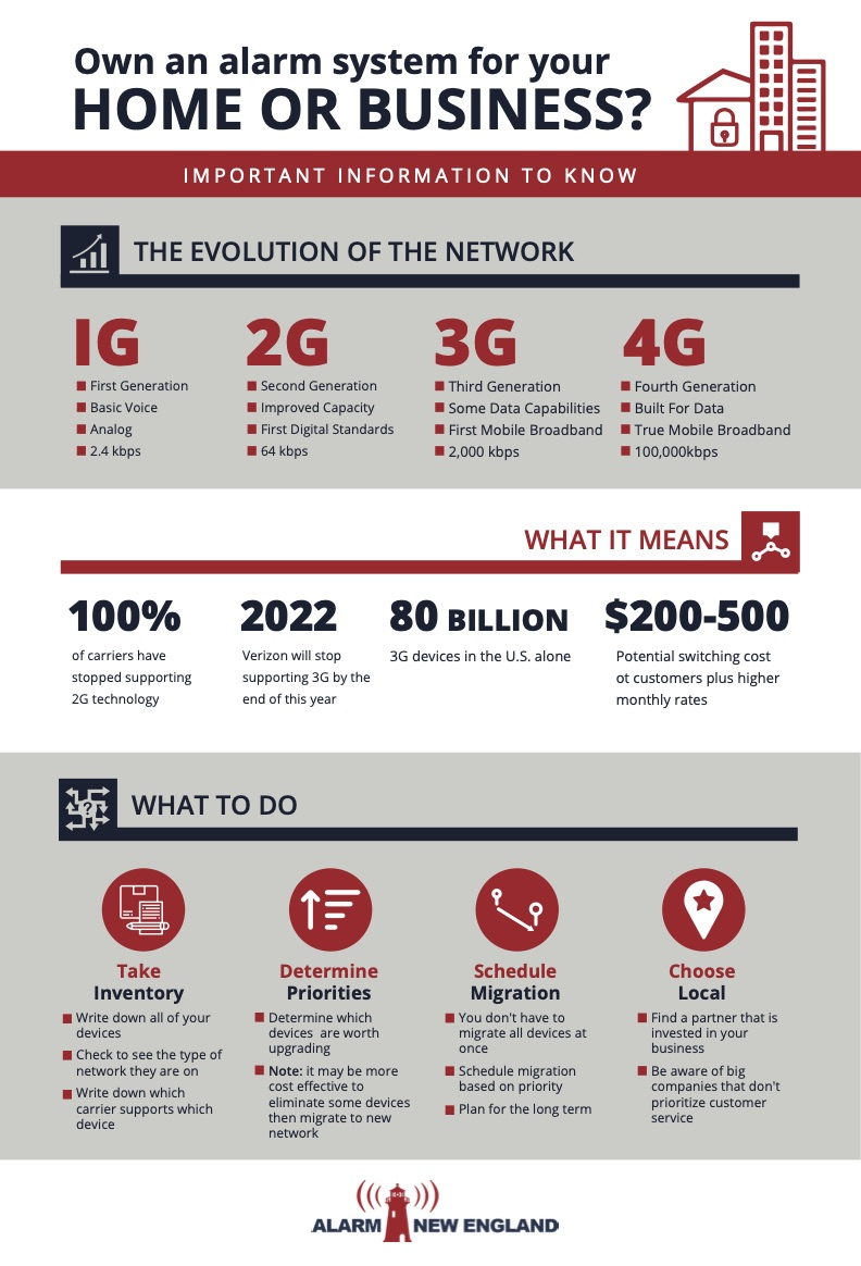 The 3G sunset is coming.  You need to know the evolution of the network, what it means for you and your security system and what step to take.  Alarm New England can help.