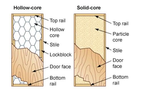 hollow core solid core door