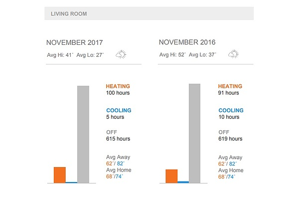 monthly-energy-usage-report- for home efficiency through home automation