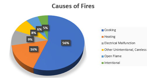 Cause of fire statistics