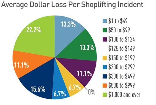average dollar loss per shoplifting incident