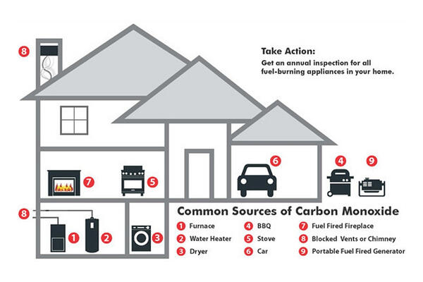 carbon-monoxide-sources-warning