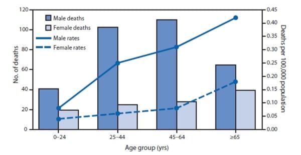 cdc-carbon-monoxide-statistics