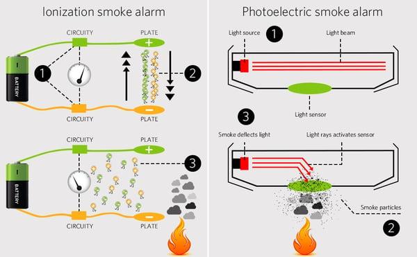 ionization-vs-photoelectric-smoke-alarm-comparison-chart