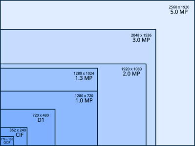 resolution map for security camera system planning