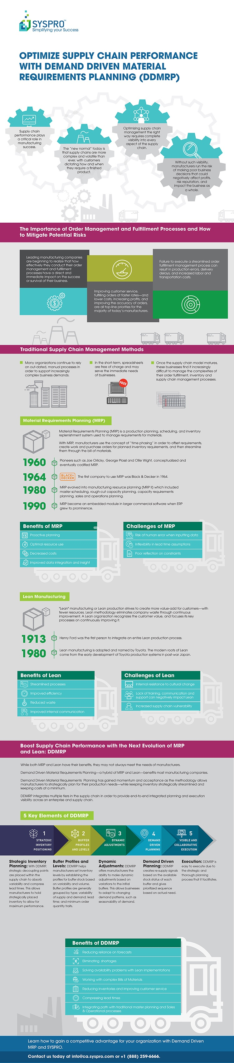 Optimize Supply Chain Performance with DDMRP