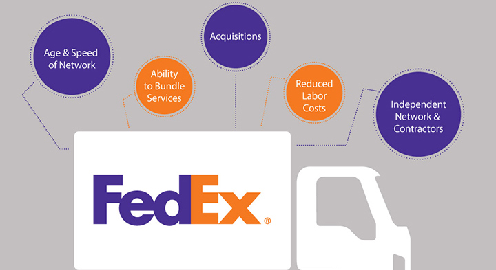 FedEx vs. UPS: Five Reasons to Choose FedEx