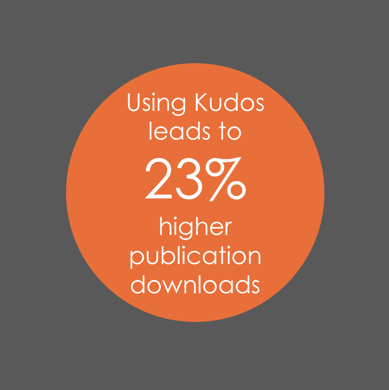 Researchers' use of Kudos leads to 23% higher downloads on publisher websites
