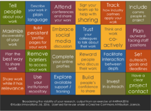 Broadening the visibility of your research: ideas from a workshop at the 2016 ARMA conference