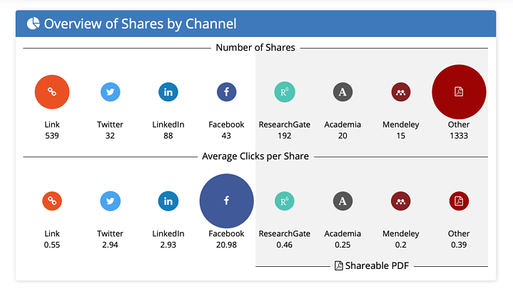 Kudos launches new share channel comparator for publishers