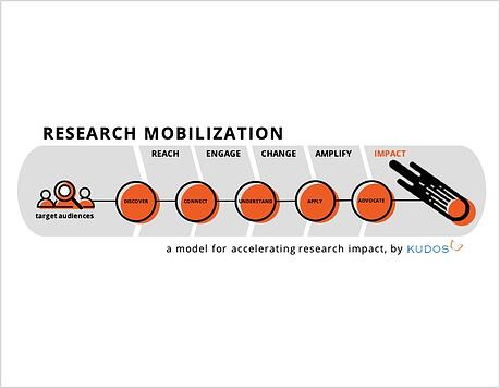 Research impact: what it is, why it matters, and how you can increase impact potential