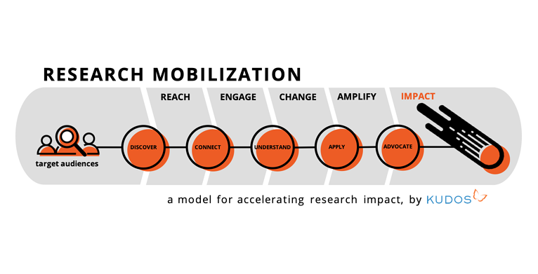 What is research mobilization? Or, how do I develop the impact potential of my research?