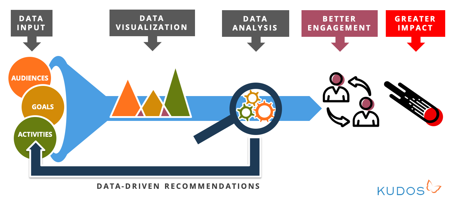 How analyzing communications data improves research engagement and impact
