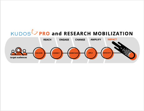 Kudos Pro: helping you accelerate impact through research mobilization