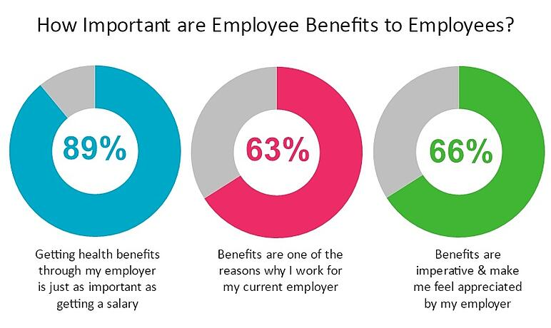 What Employees Need Most: Pay, Benefits & Other HR Programs in 2017