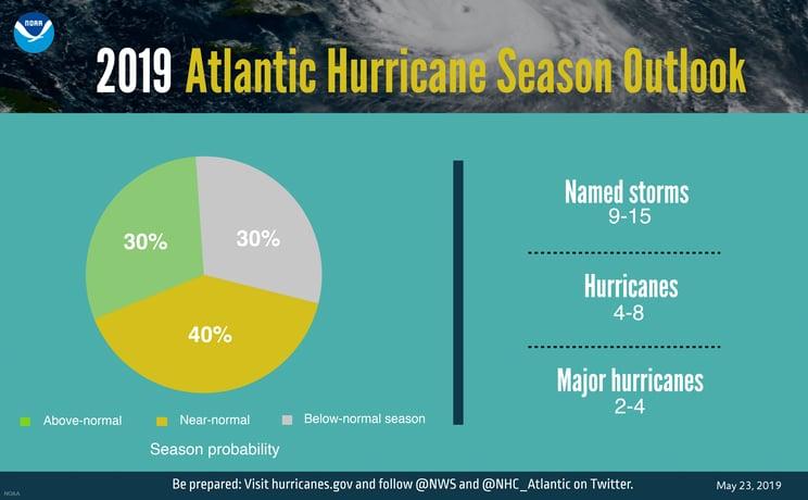 2019 Hurricane Season is Here!