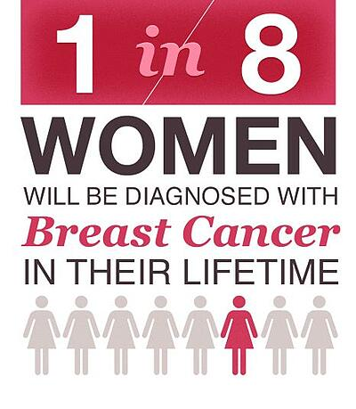 October 2018 is Breast Cancer Awareness Month