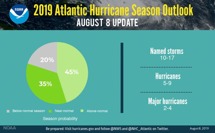 NOAA Hurricane Season Update