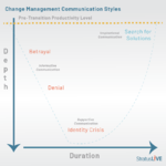 Effective Change Management