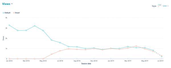 HubSpot Smart Content Views
