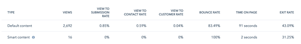 HubSpot smart content comparison