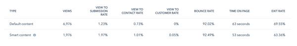 HubSpot Smart Content Conversion Comparison