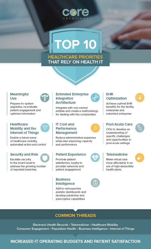 Top 10 Healthcare Priorities that Depend on Health IT