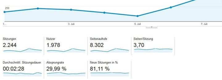 Google Analytics Tracking für Hotelwebseiten