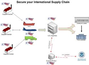 C-TPAT secure supply chain
