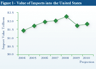 Value of imports into the United states