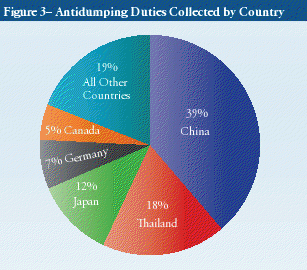 antidumping duties collected by country