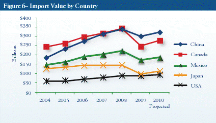 import value by country