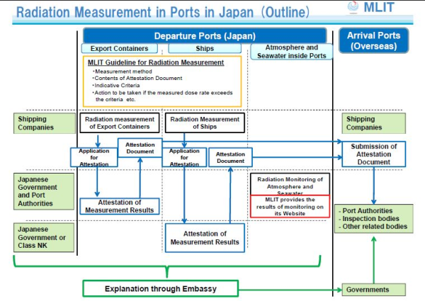 Radiation Measurements at Container Ports