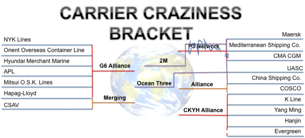 Carrier Alliances Adding to Congestion Problem for Ports & Shippers