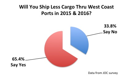65% Shippers to Divert Cargo resized 600