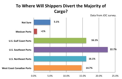 Where Will Shippers Divert Cargo resized 600