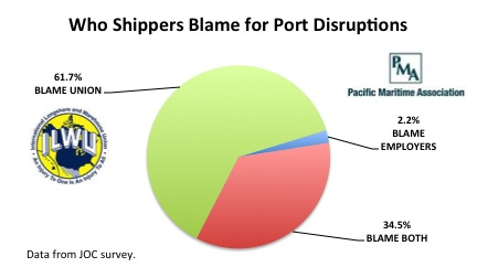 Shippers Blame ILWU or PMA for Port Disruptions resized 600