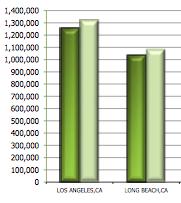 Datamyne Los Angeles Long Beach Port Market Share Graph