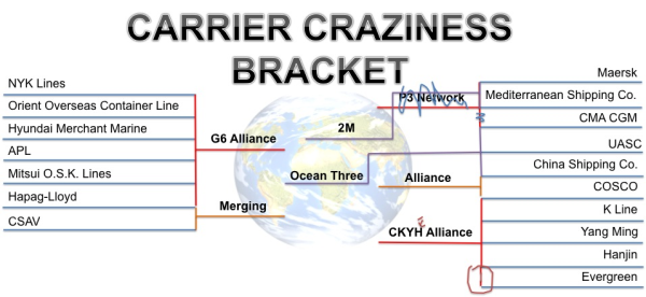 Carrier Craziness Bracket 2015 resized 600