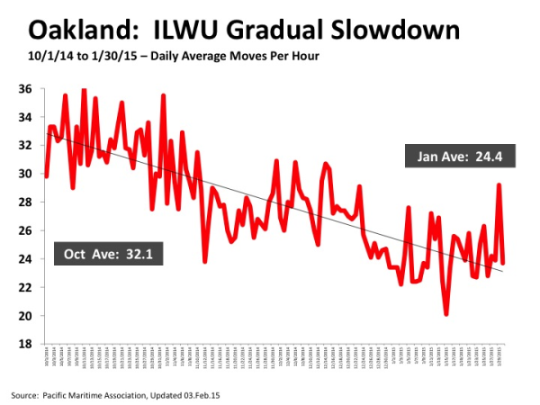 Oakland ILWU Slowdown from PMA resized 600