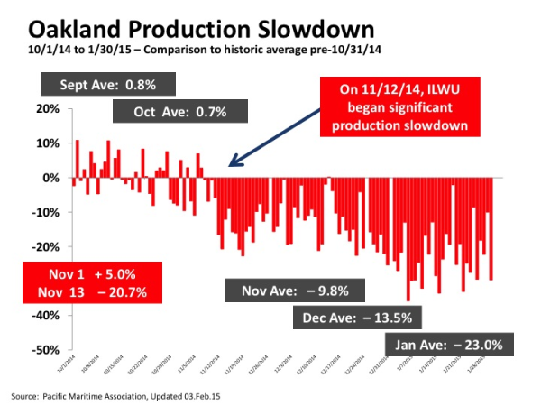 ILWU production slowdown Oakland from PMA resized 600