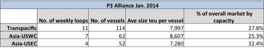 P3 Alliance Jan. 2014