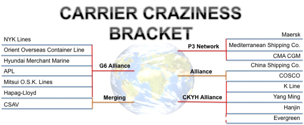 Carrier Craziness Bracket Hapag-Lloyd Merger
