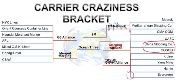 Carrier_Craziness_Bracket_COSCO_China_Shipping_Merger-1