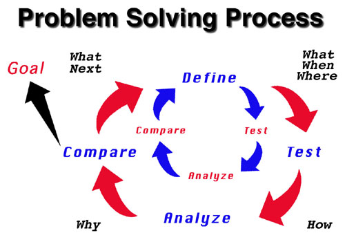 problem solving flowchart resized 600