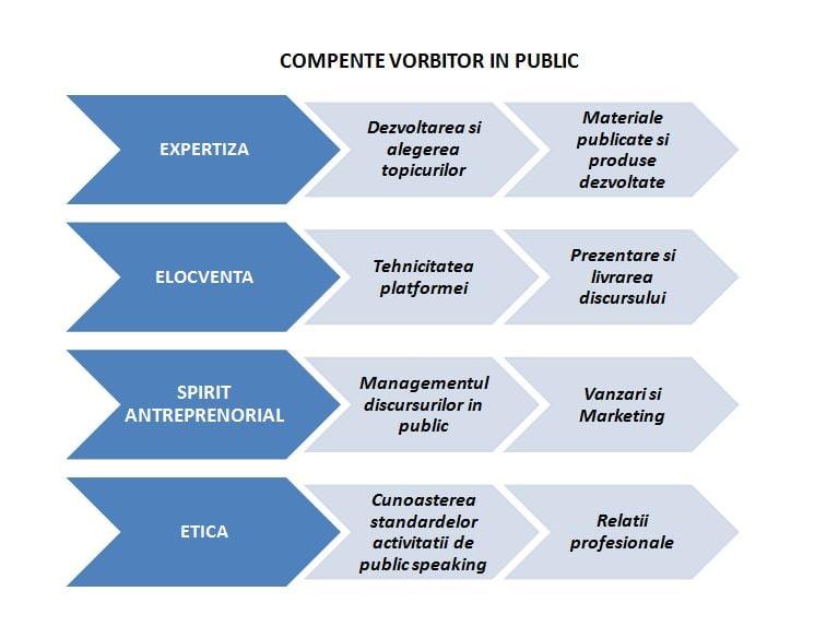 Competentele unui vorbitor in public