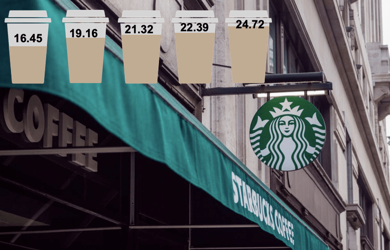 Starbucks Strategy Macchiato si 3 ingrediente ale unui business global