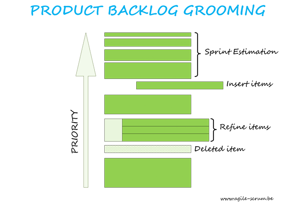 PRODUCT-BACKLOG-GROOMING